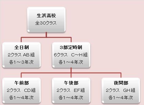 3部定時制とは - 千葉県立生浜高...